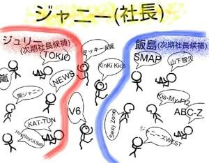 ジャニーズ事務所の派閥の勢力図の画像